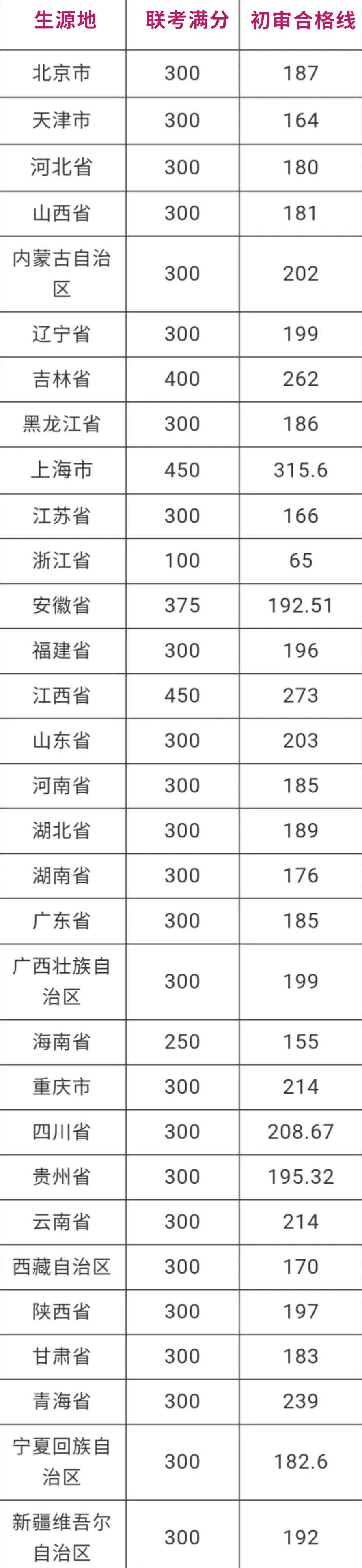 2020年中央美术学院本科联考分数和初审合格线