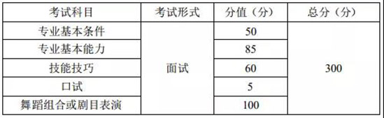 2020年重庆艺考舞蹈类考试大纲